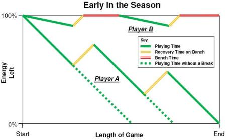 Early Season Playing Time