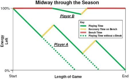Midway Season Playing Time